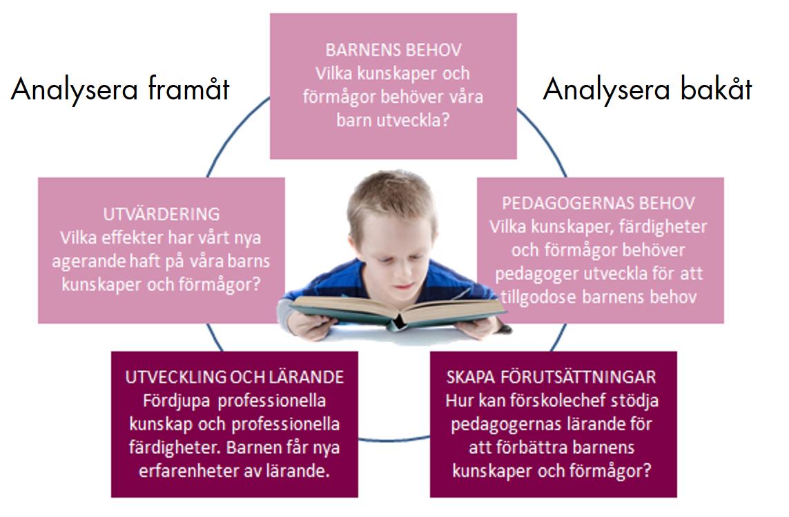 samlad kunskap för förskolan